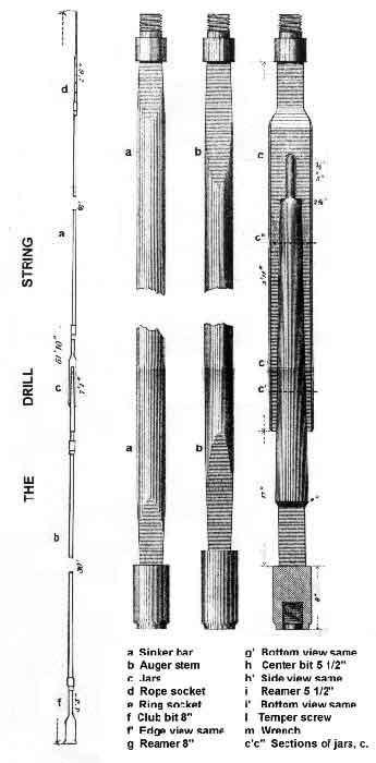down hole tools 1880. Black Bedroom Furniture Sets. Home Design Ideas